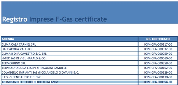 registro imprese gas certificate bottura angy